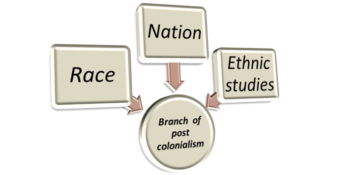 Cultural Translation and Post Colonialism
