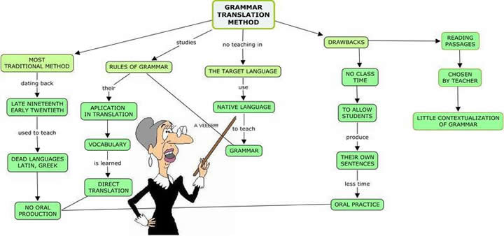 Grammar-translation Method (gtm)