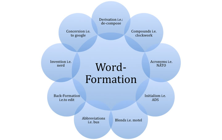 formation of word process