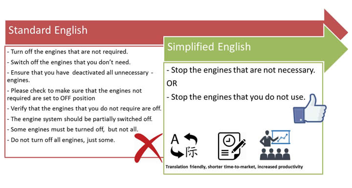 simplified english