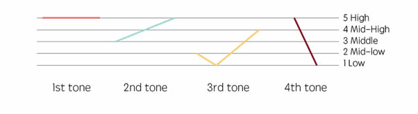 The shape of the 3rd tone when before 1st, 2nd and 4th tones