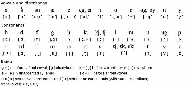 norway language